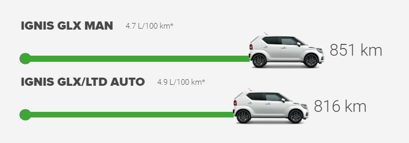 ignis fuel efficiency