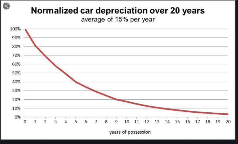 SUZ Depreciation Over 20 Years