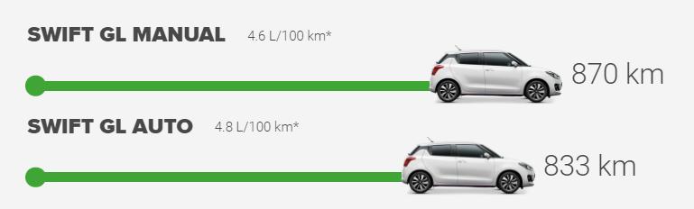 Swift Fuel Efficiency Chart